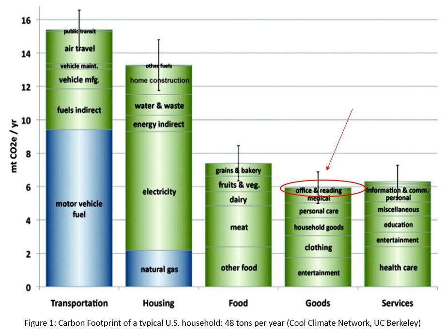 carbon dating footprint